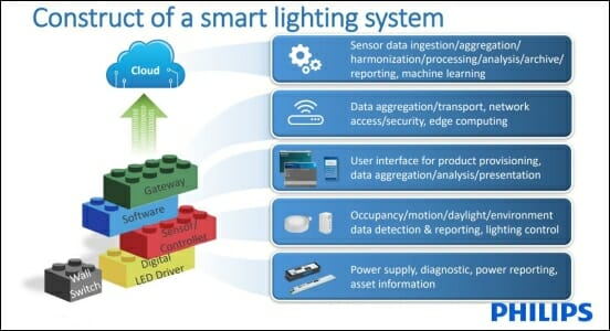 Four things to know about smart lighting systems
